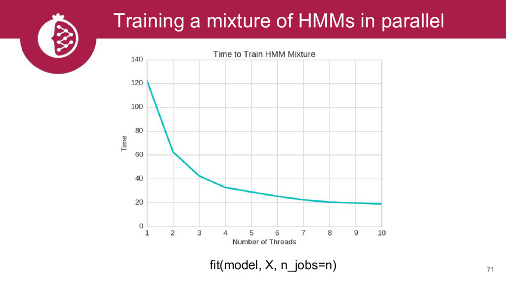 Training a mixture of HMMs in parallel 71 fit(m...