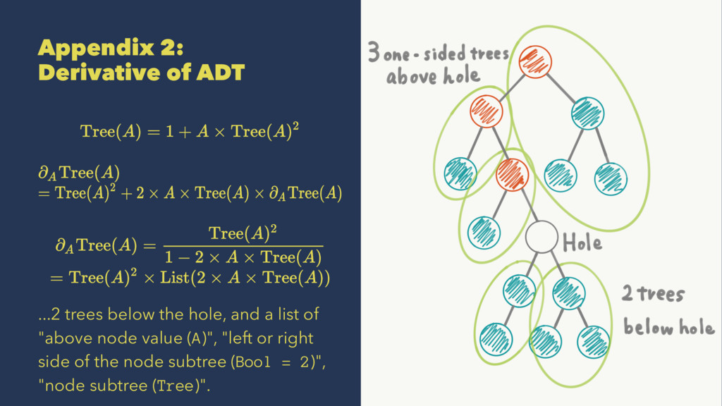 Appendix 2: Derivative of ADT ...2 trees below ...