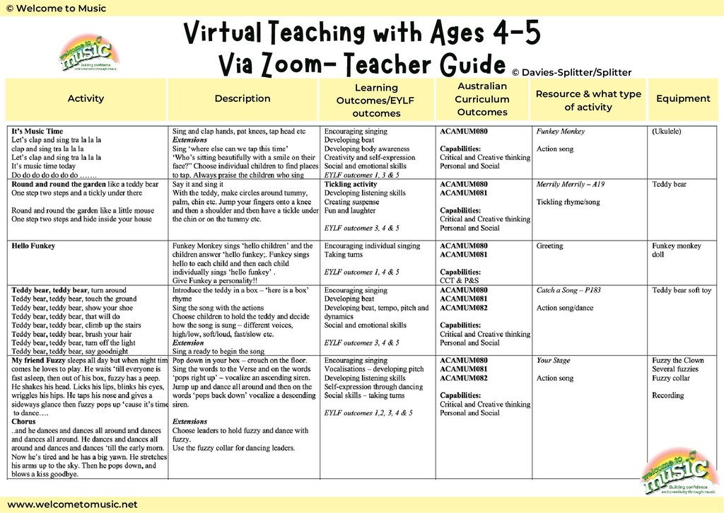Activity Description Learning Outcomes/EYLF out...