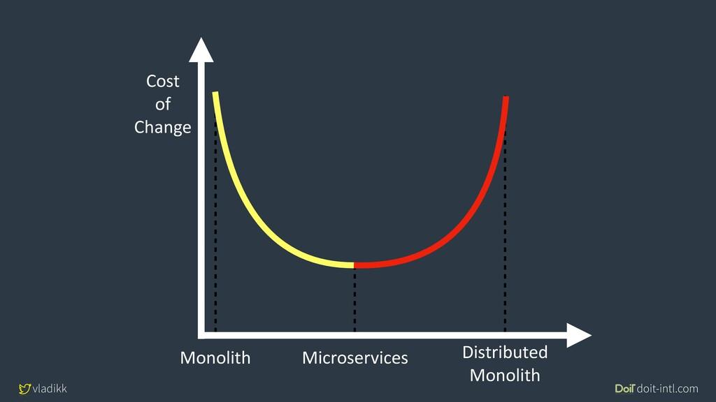vladikk doit-intl.com Monolith Microservices Di...