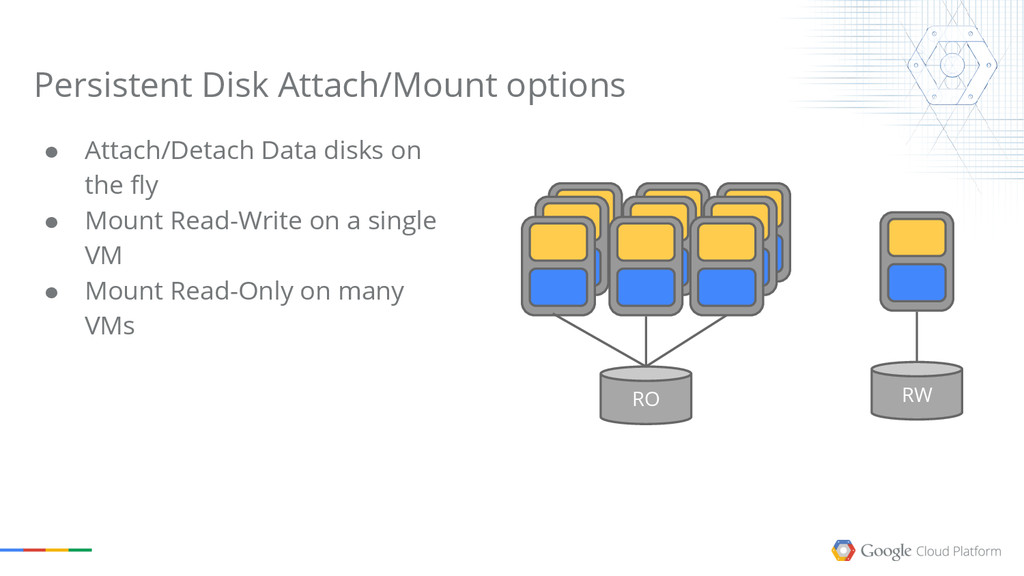 RO RW ● Attach/Detach Data disks on the fly ● M...