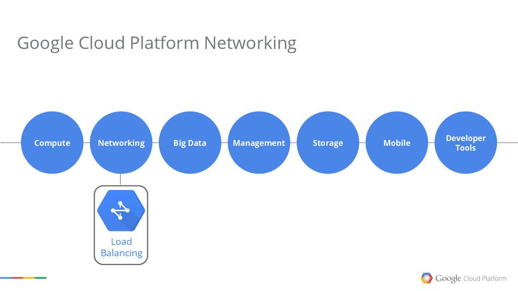 Management Networking Compute Big Data Storage ...