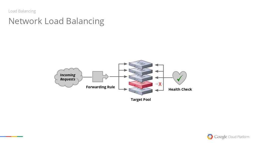 Network Load Balancing Load Balancing Incoming ...
