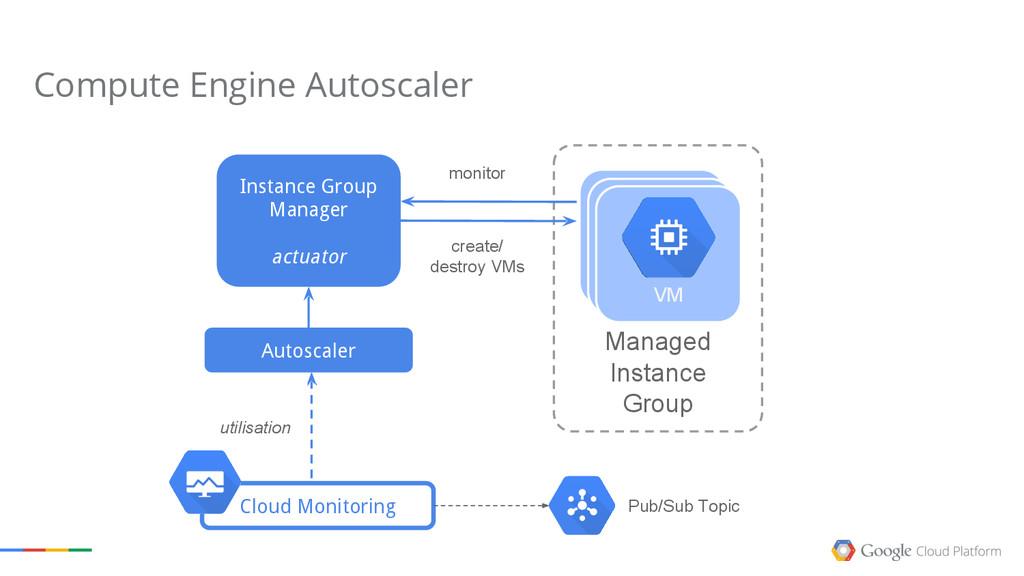 Managed Instance Group create/ destroy VMs Inst...