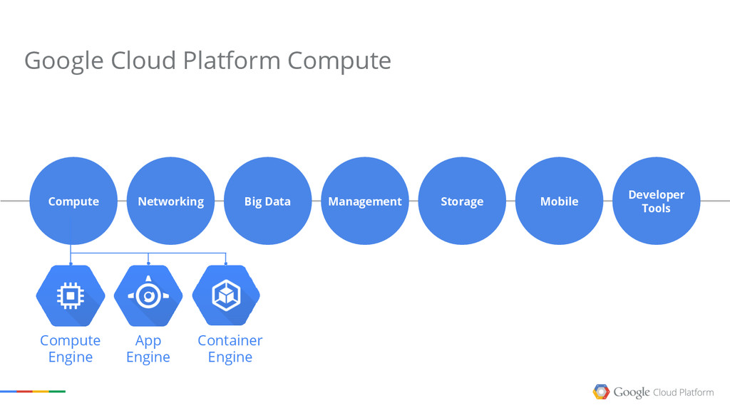 Networking Management Networking Big Data Stora...