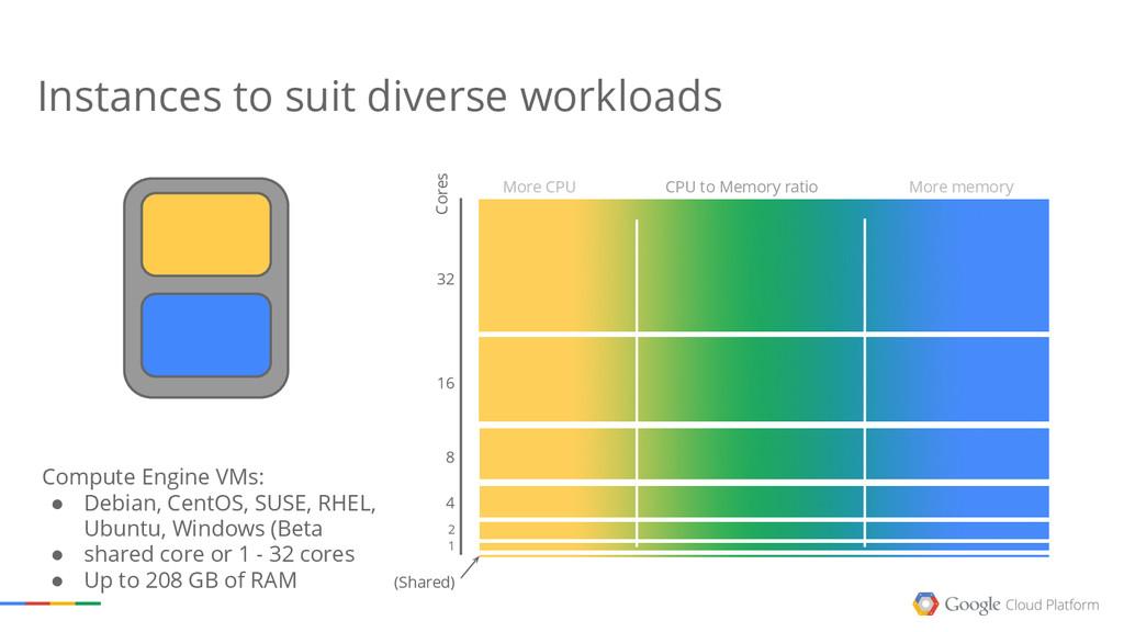 Cores CPU to Memory ratio More memory 1 2 4 8 M...