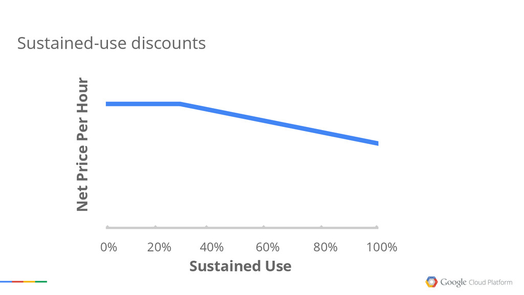 100% 0% 20% 40% 60% 80% Sustained Use Sustained...