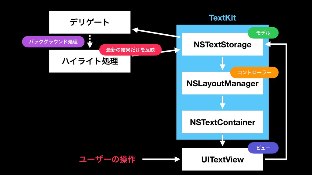TextKit NSTextStorage NSLayoutManager NSTextCon...