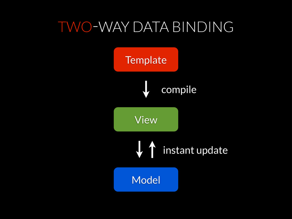 TWO-WAY DATA BINDING View Template Model compil...
