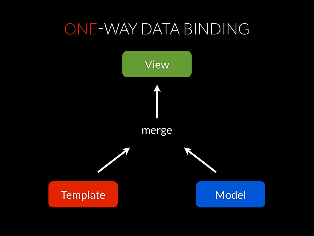 ONE-WAY DATA BINDING View Template Model merge