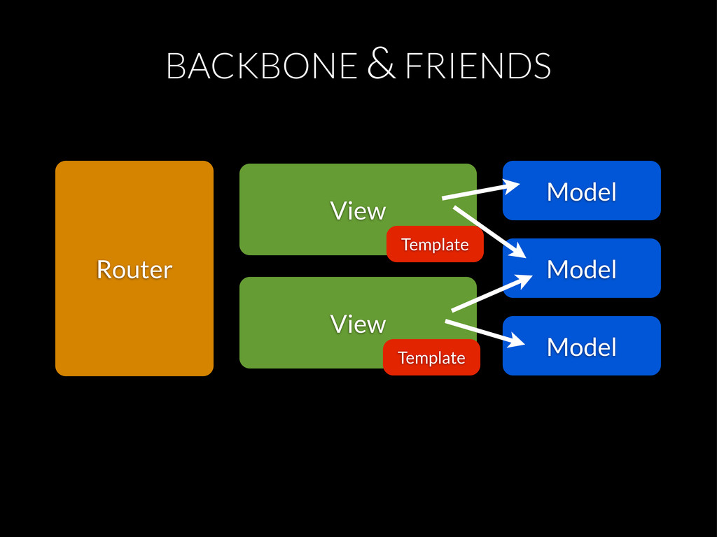 BACKBONE & FRIENDS View Template Model View Tem...