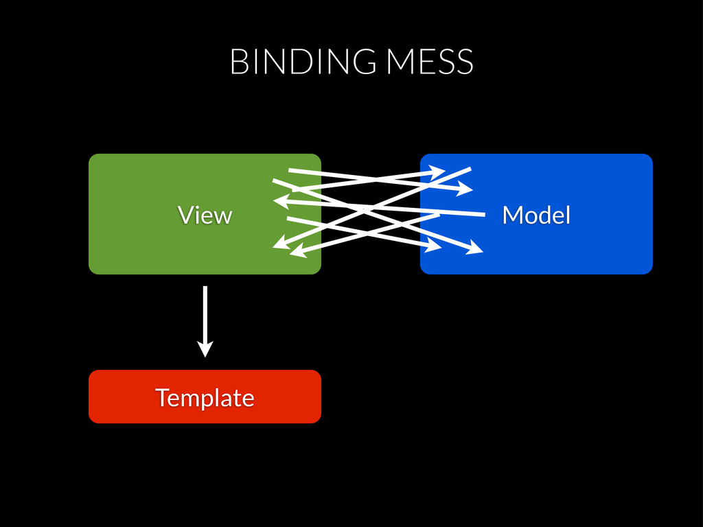 BINDING MESS View Model Template