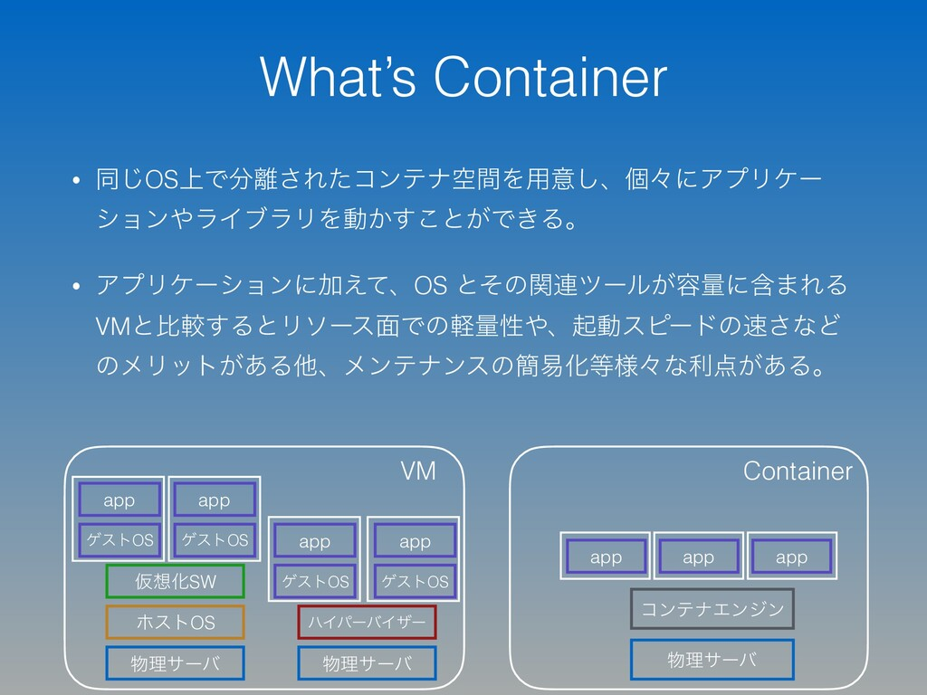 What's Container • ಉ͡OS্Ͱ͞ΕͨίϯςφۭؒΛ༻ҙ͠ɺݸʑʹΞϓϦ...