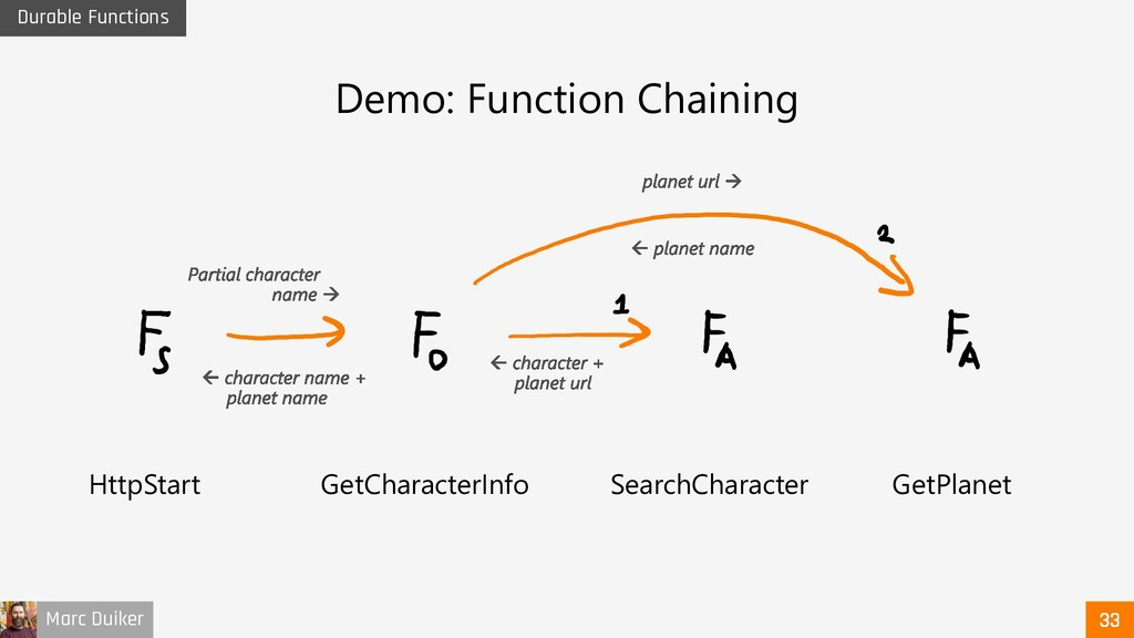 Marc Duiker Durable Functions Demo: Function Ch...