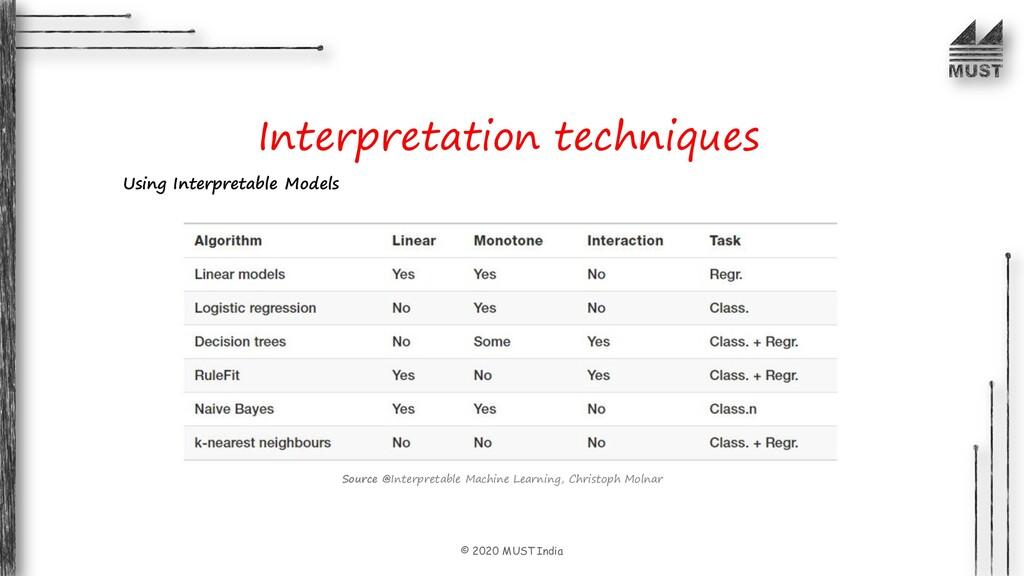 © 2020 MUST India Interpretation techniques Usi...