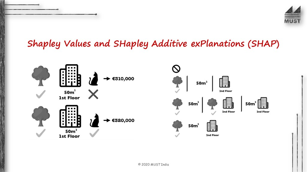 © 2020 MUST India Shapley Values and SHapley Ad...