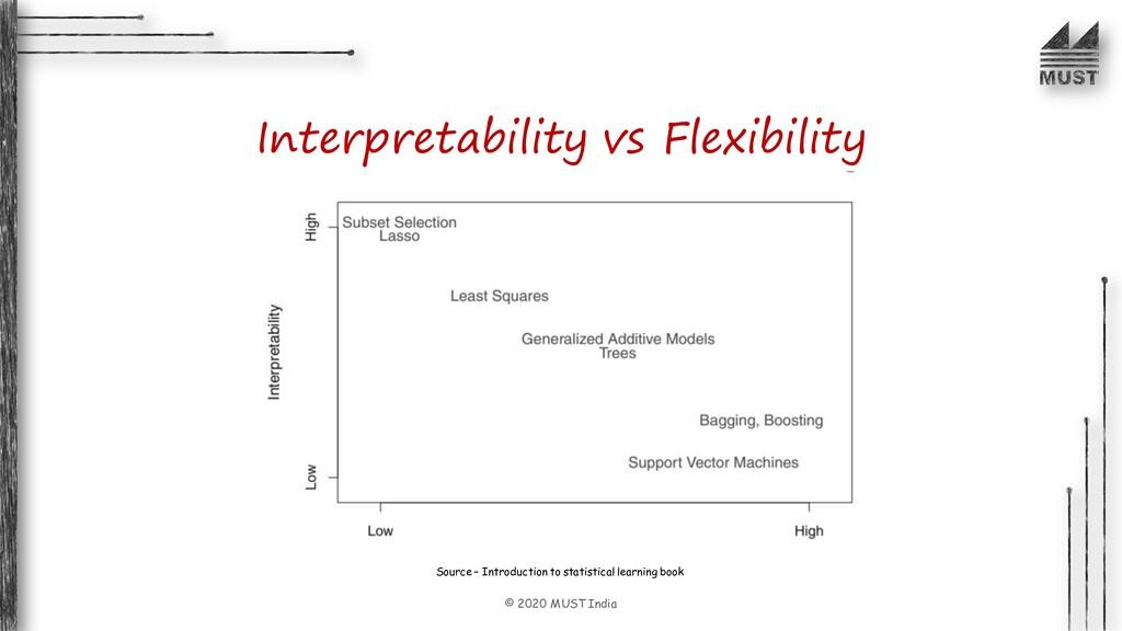 © 2020 MUST India Interpretability vs Flexibili...