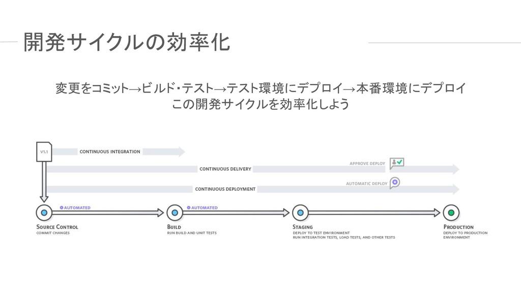 開発サイクルの効率化 変更をコミット→ビルド・テスト→テスト環境にデプロイ→本番環境にデプロイ...
