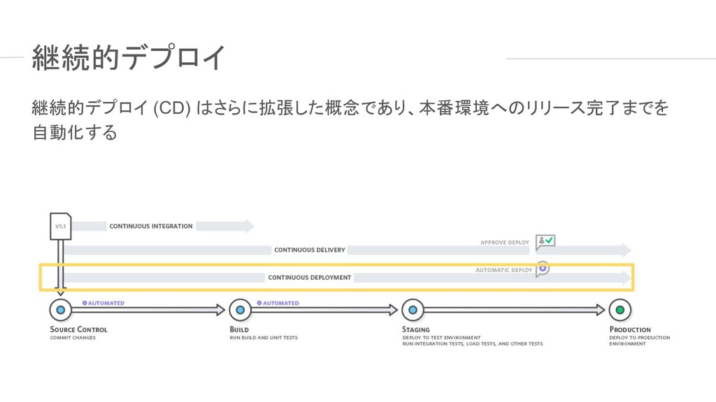 継続的デプロイ 継続的デプロイ (CD) はさらに拡張した概念であり、本番環境へのリリース完了...