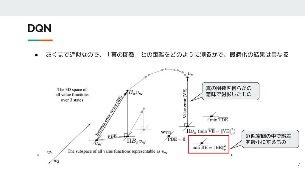 DQN 7 ● あくまで近似なので、「真の関数」との距離をどのように測るかで、最適化の結果は異...