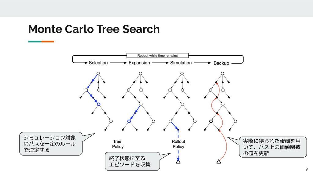 9 Monte Carlo Tree Search シミュレーション対象 のパスを一定のルール...