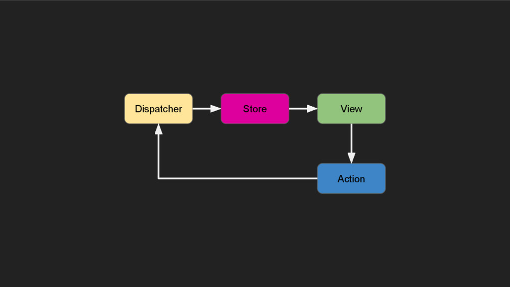 Dispatcher View Store Action