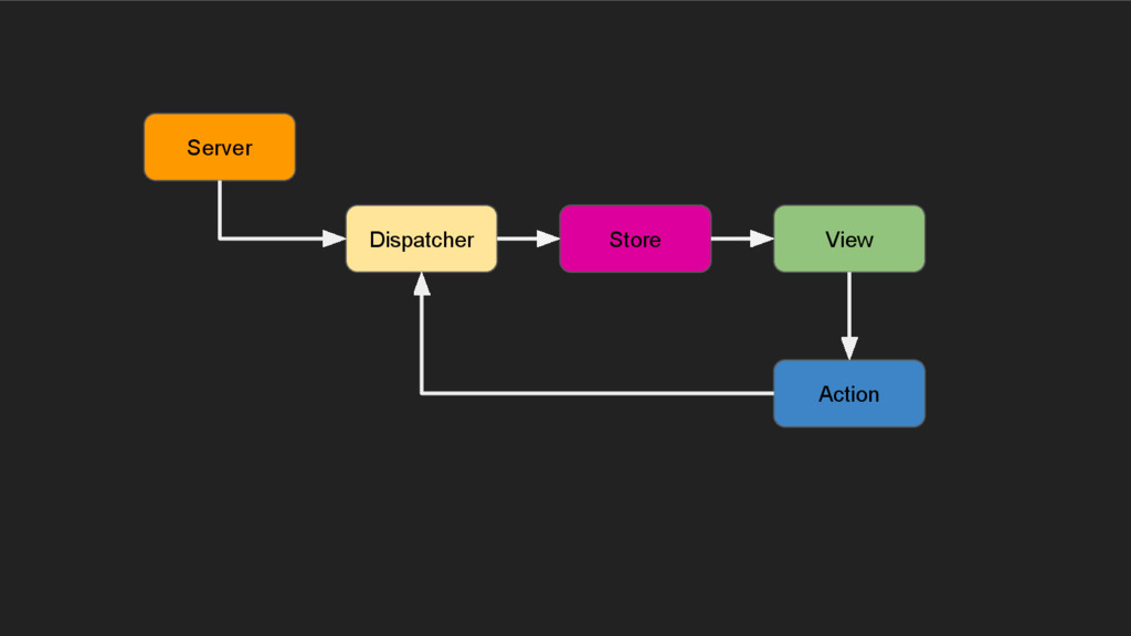Dispatcher View Store Action Server