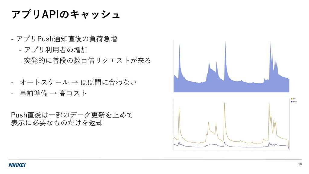 アプリAPIのキャッシュ - アプリPush通知直後の負荷急増 - アプリ利⽤者の増加 - 突...