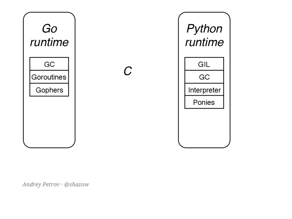 Go runtime Python runtime C GIL GC Interpreter ...