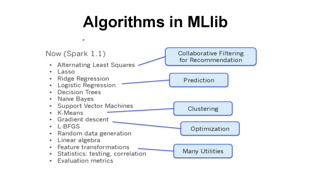 Algorithms in MLlib