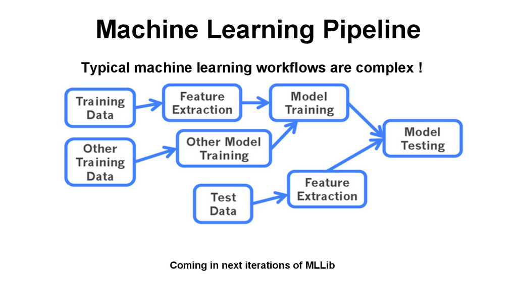 Machine Learning Pipeline Typical machine learn...