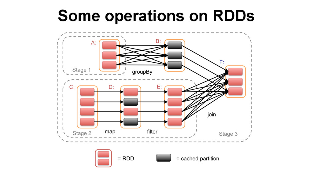 Some operations on RDDs