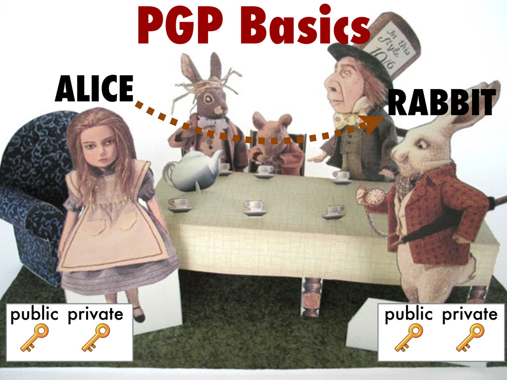 PGP Basics ALICE RABBIT  public  private  publi...