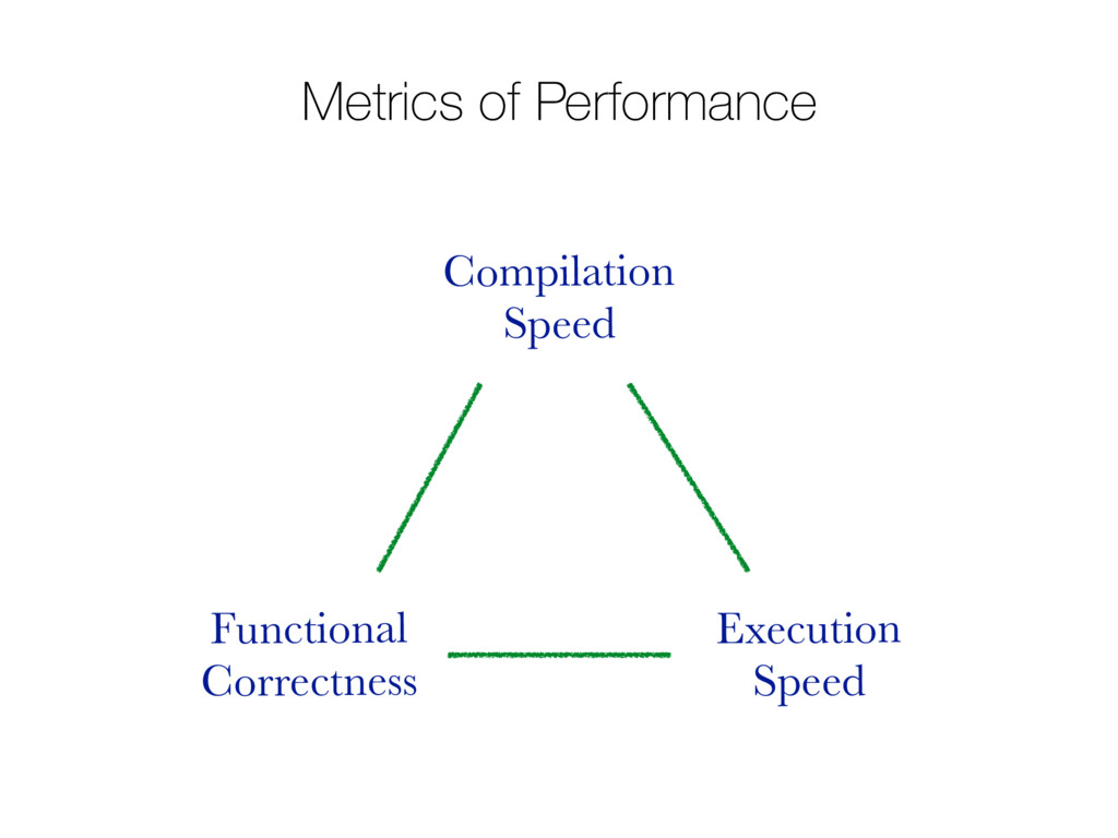 Metrics of Performance Functional Correctness E...