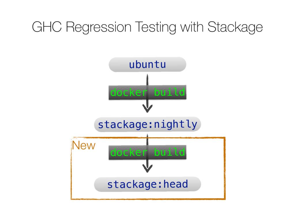 GHC Regression Testing with Stackage ubuntu sta...
