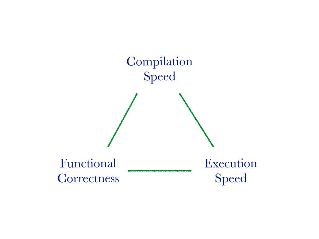 Functional Correctness Execution Speed Compilat...