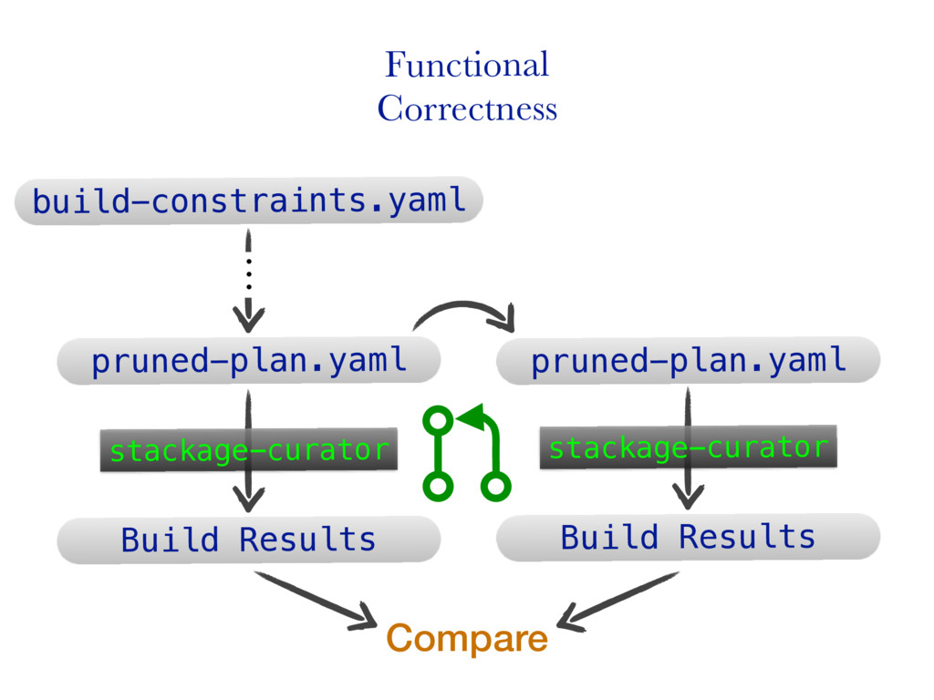 Functional Correctness build-constraints.yaml ộ...