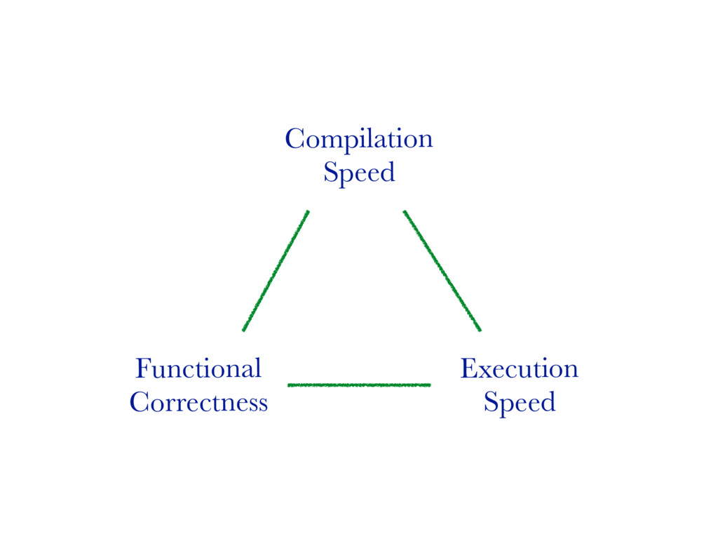 Functional Correctness Execution Speed Compilat...