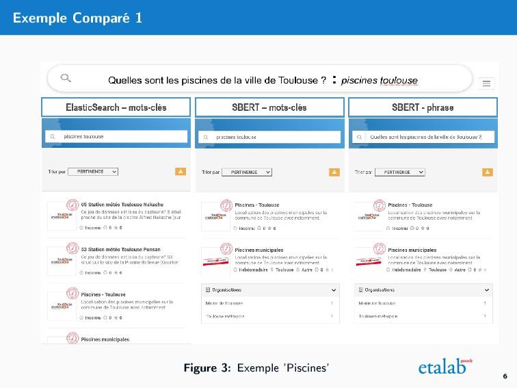 Exemple Comparé 1 Figure 3: Exemple 'Piscines' 6