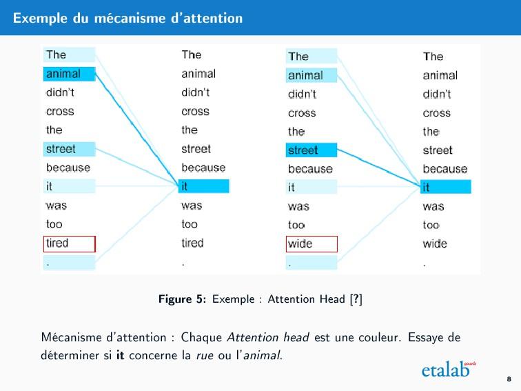 Exemple du mécanisme d'attention Figure 5: Exem...