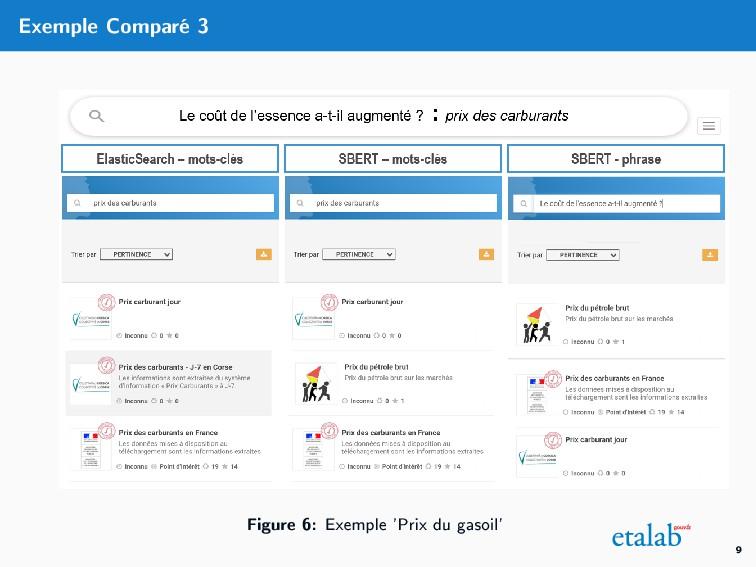 Exemple Comparé 3 Figure 6: Exemple 'Prix du ga...
