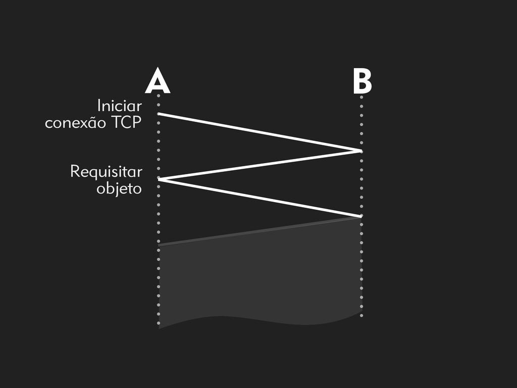 A B Iniciar  conexão TCP Requisitar objeto