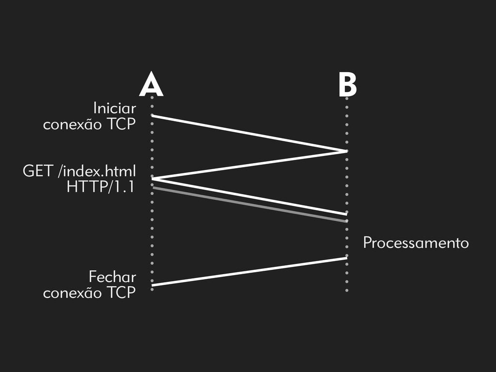 A B Iniciar  conexão TCP GET /index.html HTTP/...