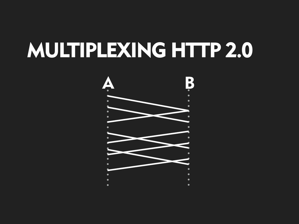 A B MULTIPLEXING HTTP 2.0