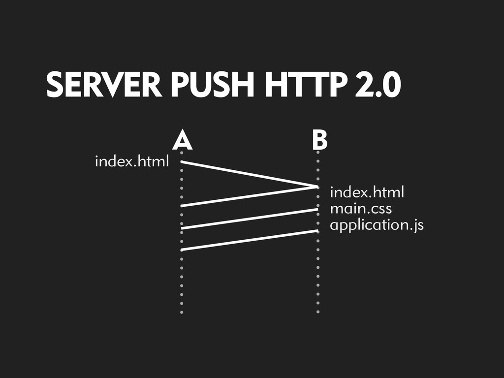 A B SERVER PUSH HTTP 2.0 index.html index.html ...