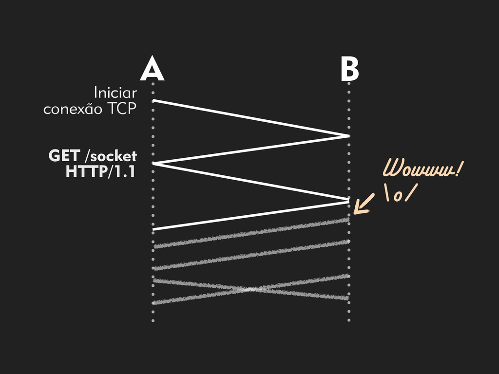 A B Iniciar  conexão TCP GET /socket HTTP/1.1...
