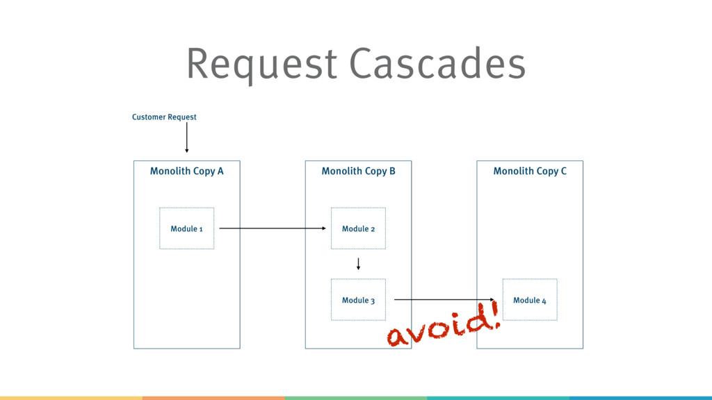 Monolith Copy B Module 2 Request Cascades Monol...