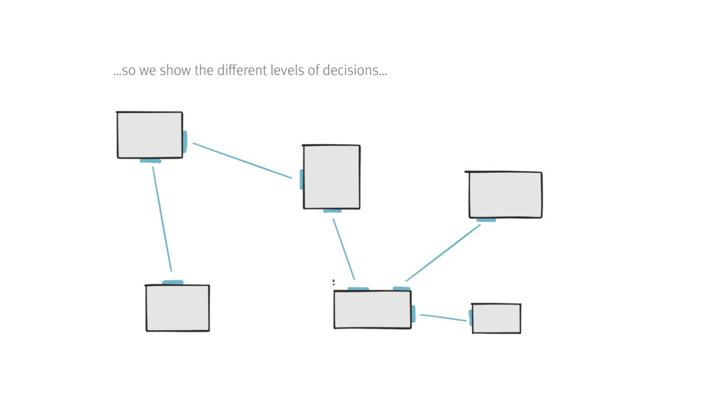 …so we show the different levels of decisions…