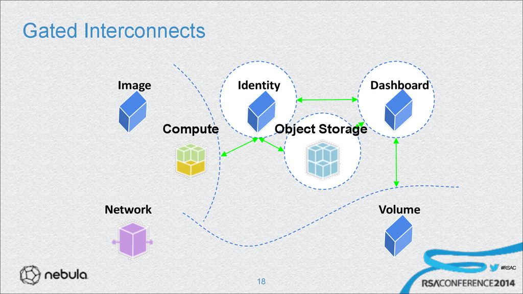 #RSAC Gated Interconnects !18 Network Image Ide...