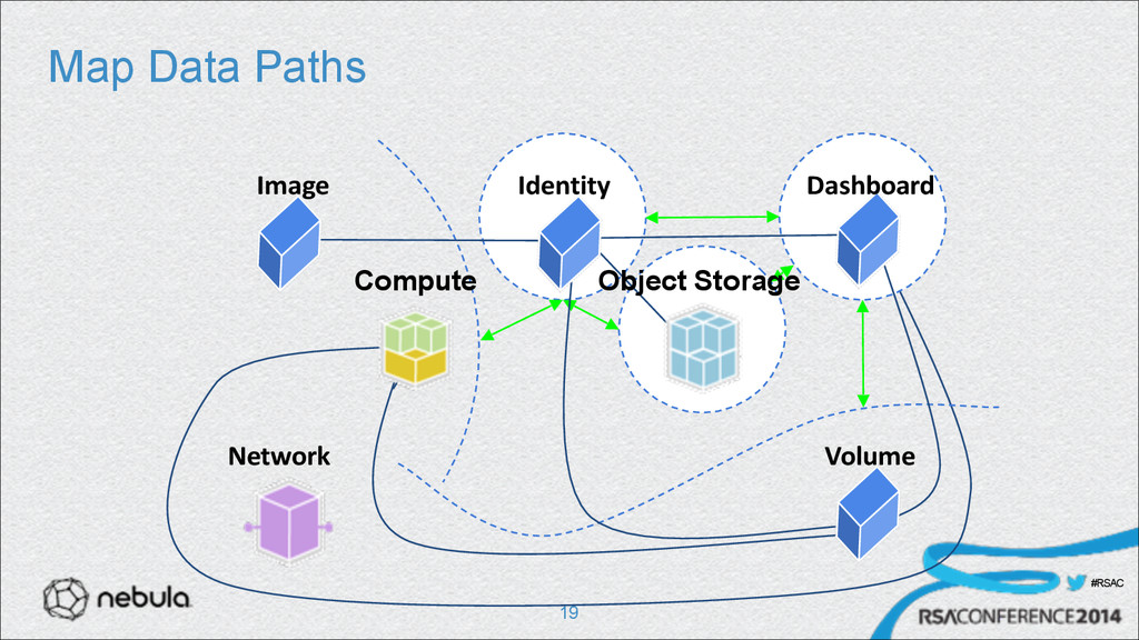 #RSAC Map Data Paths !19 Network Image Identity...